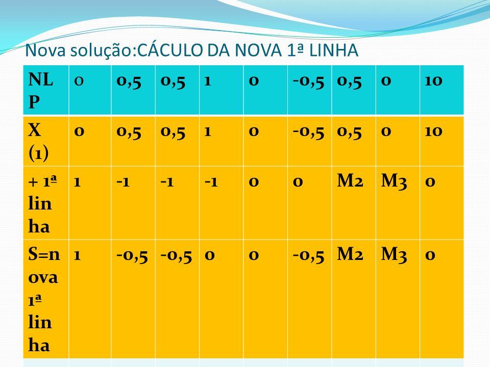Cálculo da nova 2ª linha: coficiente da variável que entra ( X3) é - 1 NLP00,5 10-0,50,5010 X( 1)00,5 10-0,50,5010 +2ª l021100010 S02,51,501-0,50,5020