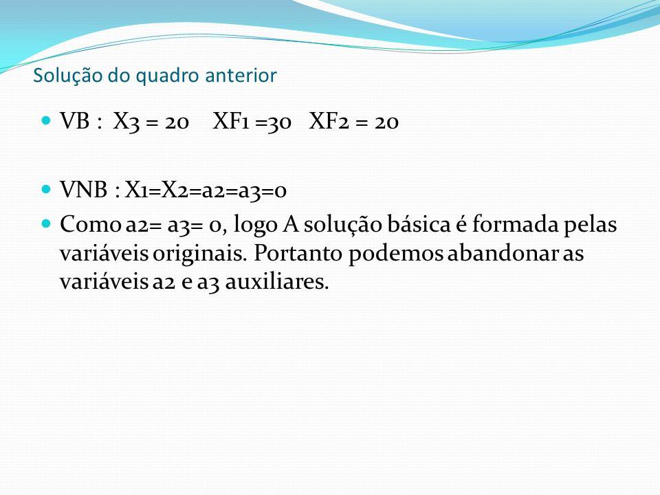 Variáveis auxiliares excluídas, a2=a3=0 Zx1x2x3XF1XF2 b 1-0,333-0,66700020 02,6671,33301020 00,6670,33310020 00,333-0,33300120
