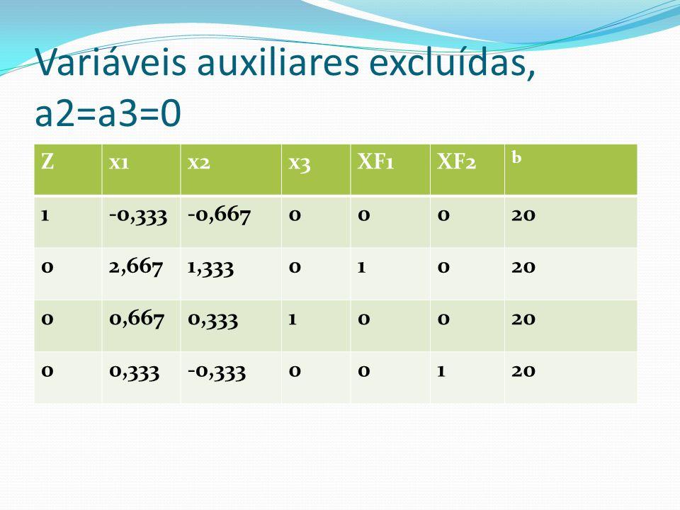 Cálculo da solução ótima Observando o quadro anterior verifica-se: Variável que entra X2 coeficiente -0,667 ) Variável que sai : 30/ 1,3333 = 22,5 sai var.