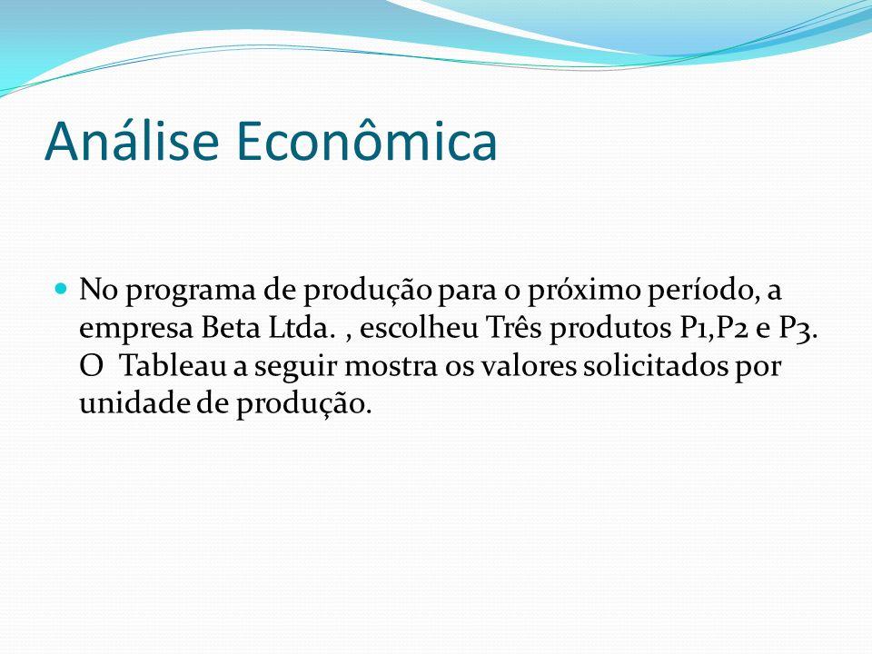 ProdutoContribuição Lucro/unidade.