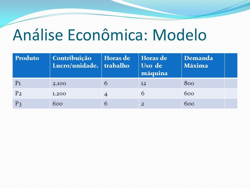 Modelo de Produção Os preços de venda foram fixados por decisão política e as demandas foram estimadas tendo em vista esses preços.
