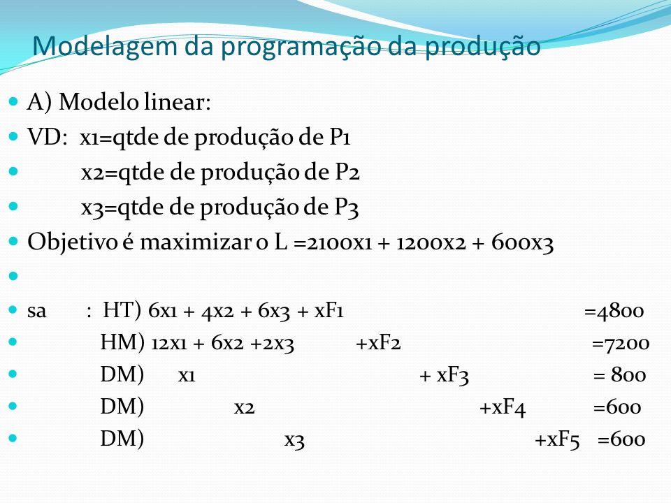 Variáveis de Folga XF1 = sobra de recursos de horas de trabalho Xf2 = sobra de recursos de hora/máquina XF3=sobra de recurso mercado P1 XF4=sobra de recurso mercado P2 XF5=sobra de recurso mercado P3