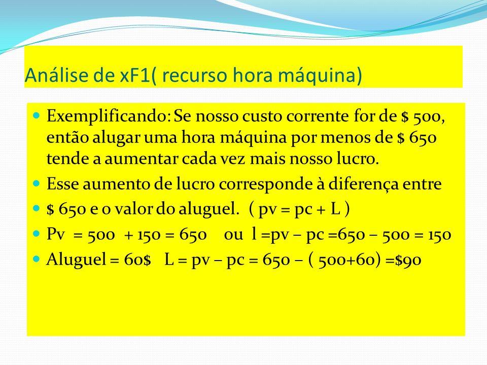 Xf3( preço de oportunidade do recurso mercado de P1 O coeficientes xF3 = 0 indica que este recurso não é escasso.