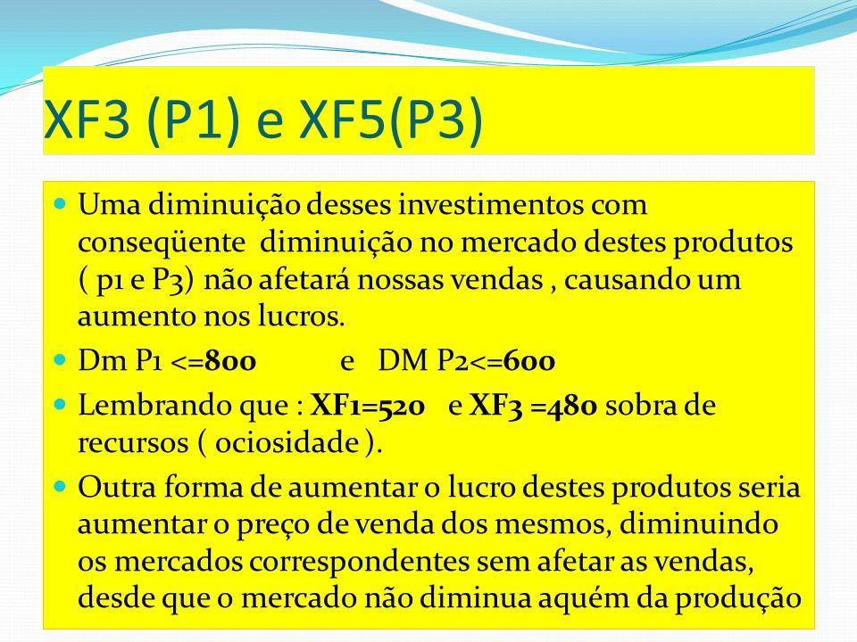 XF4(Preço de oportunidade da unidade de recursomercado P2 Lembrando que x1=600 D<=600, logo XF4 = 0.