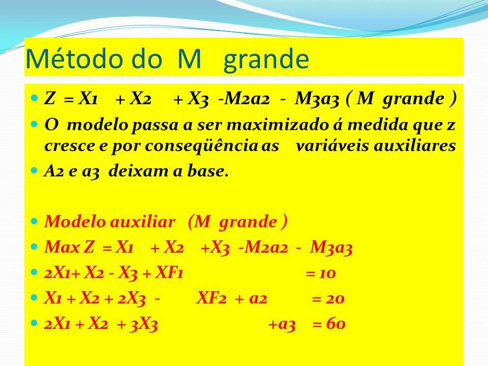 Solução básica inicial : variáveis básicas XF1=10, a2=20, a3=60 e todas as outras variáveis não básicas todas nulas ( x1=0, x2=0, x3=0 e XF2=0 ZX1X2X3XF1XF2a2a3b 1 1 00M2M30 021 1 100010 011201020 0213000160