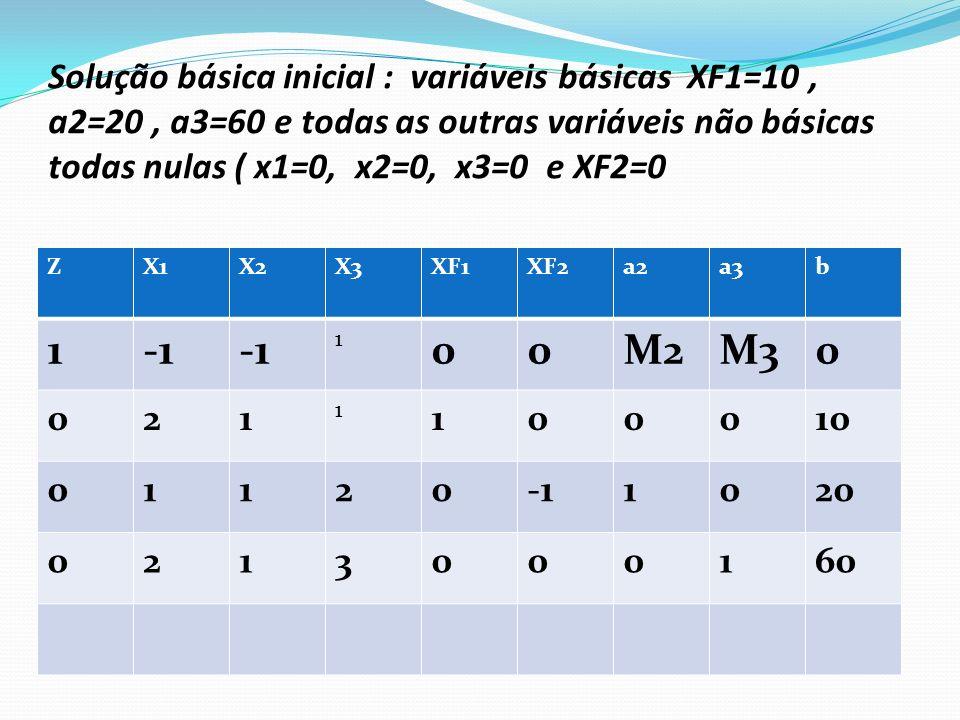 Retorno ao Modelo Original 1)Deveremos nesta modelagem eliminar as variáveis auxiliares ( a2 e a3 ) 2)Retornar ao modelo original que apresenta solução básica, composto pelas variáveis originais.