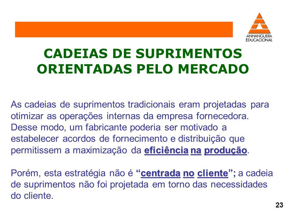 CADEIAS DE SUPRIMENTOS ORIENTADAS PELO MERCADO eficiência na produção As cadeias de suprimentos tradicionais eram projetadas para otimizar as operaçõe