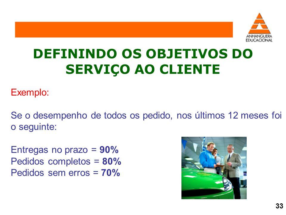 DEFININDO OS OBJETIVOS DO SERVIÇO AO CLIENTE Exemplo: Se o desempenho de todos os pedido, nos últimos 12 meses foi o seguinte: Entregas no prazo = 90%