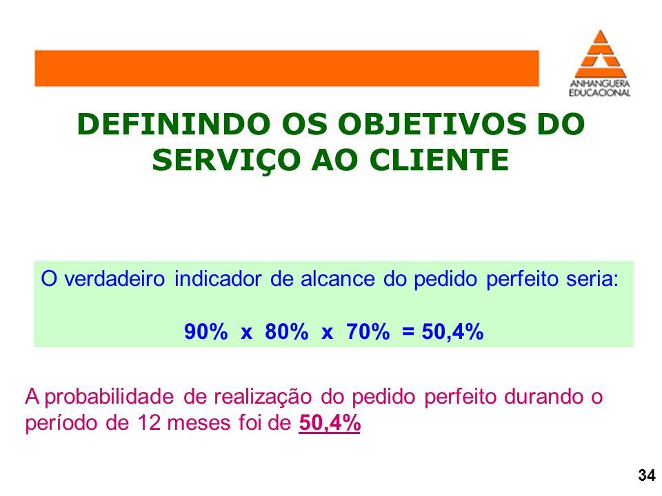 DEFININDO OS OBJETIVOS DO SERVIÇO AO CLIENTE A probabilidade de realização do pedido perfeito durando o período de 12 meses foi de 50,4% O verdadeiro