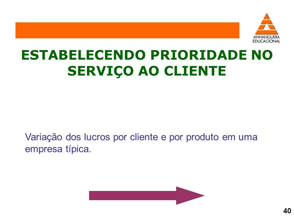ESTABELECENDO PRIORIDADE NO SERVIÇO AO CLIENTE Variação dos lucros por cliente e por produto em uma empresa típica. 40