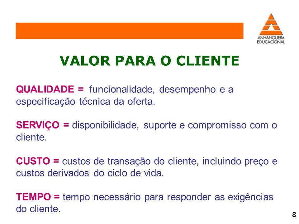 QUALIDADE = funcionalidade, desempenho e a especificação técnica da oferta. SERVIÇO = disponibilidade, suporte e compromisso com o cliente. CUSTO = cu