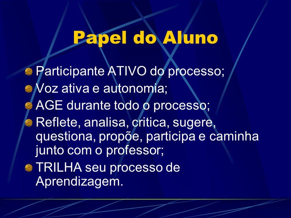Papel do Aluno Participante ATIVO do processo; Voz ativa e autonomia; AGE durante todo o processo; Reflete, analisa, critica, sugere, questiona, propõ