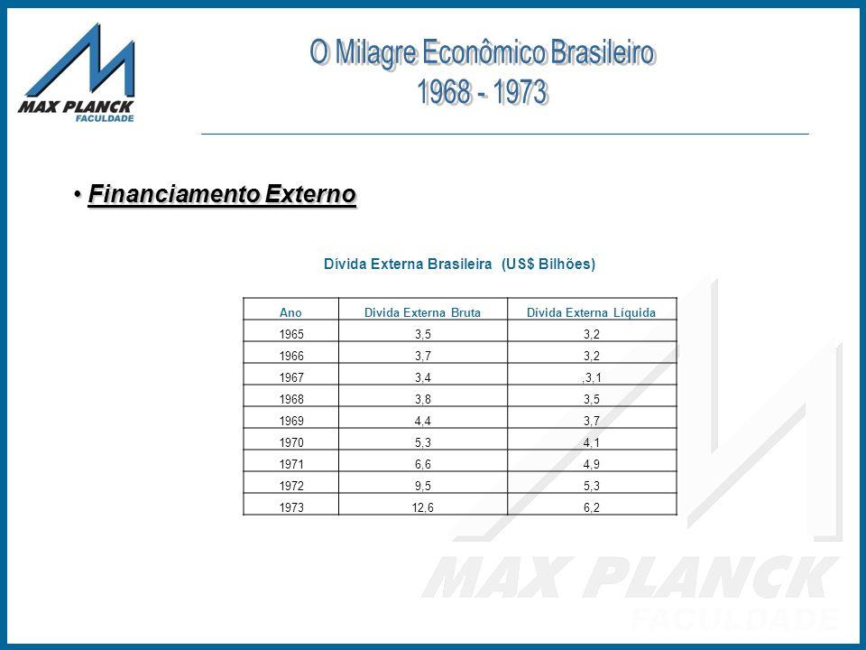 Dívida Externa Brasileira (US$ Bilhões) Financiamento Externo Financiamento Externo AnoDivida Externa BrutaDívida Externa Líquida 19653,53,2 19663,73,