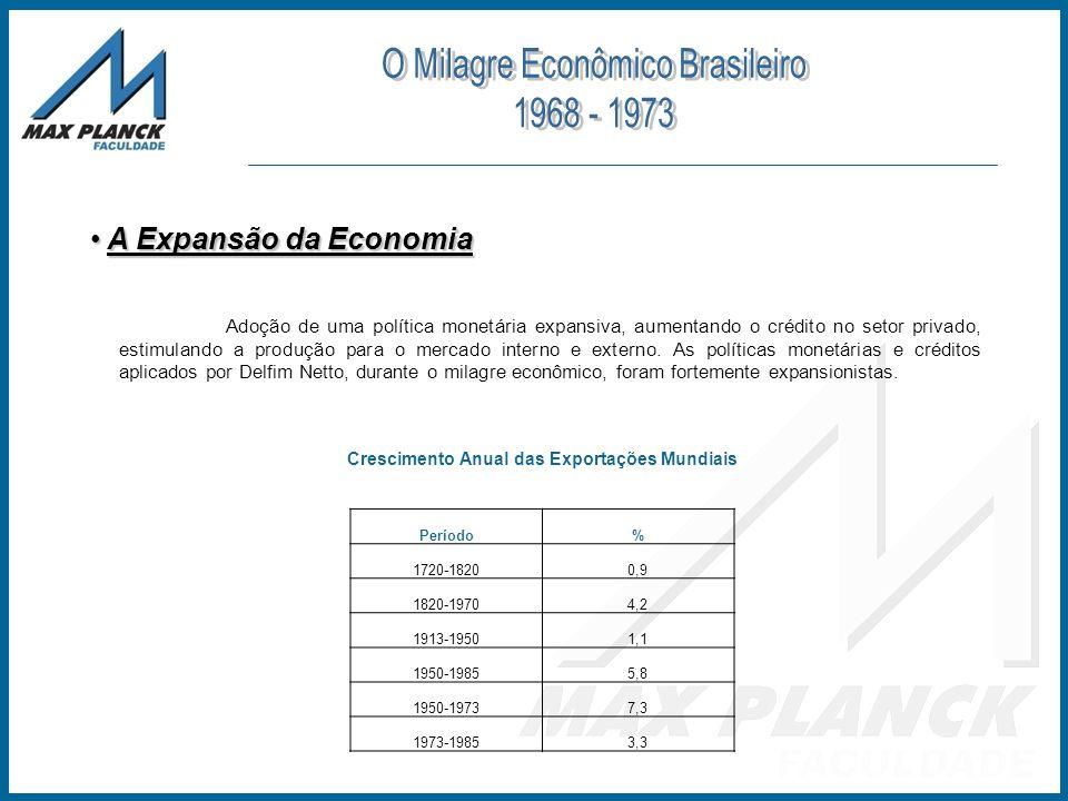 A Expansão da Economia A Expansão da Economia Trimestres Ano1°2°3°4° 196081165 196112431 1962-60312 1963-6-9-12-9 1964-620-7 19659173042 1966211-12-17 1967-5101820 1968211110 1969151299 19707898 197173912 19721112 197314182123 19742281 Índice de Liquidez Real