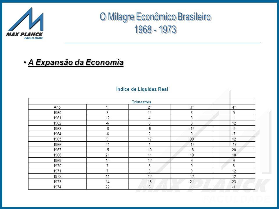 A Expansão da Economia A Expansão da Economia Trimestres Ano1°2°3°4° 196081165 196112431 1962-60312 1963-6-9-12-9 1964-620-7 19659173042 1966211-12-17