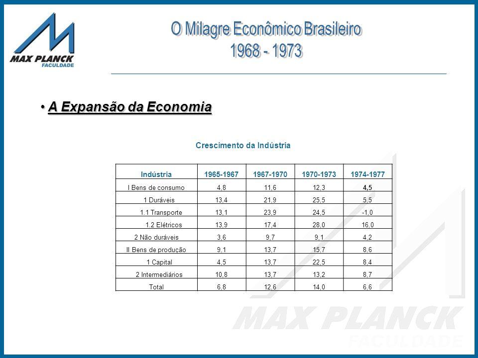 A Expansão da Economia A Expansão da Economia Crescimento da Indústria Indústria1965-19671967-19701970-19731974-1977 I Bens de consumo4,811,612,34,5 1