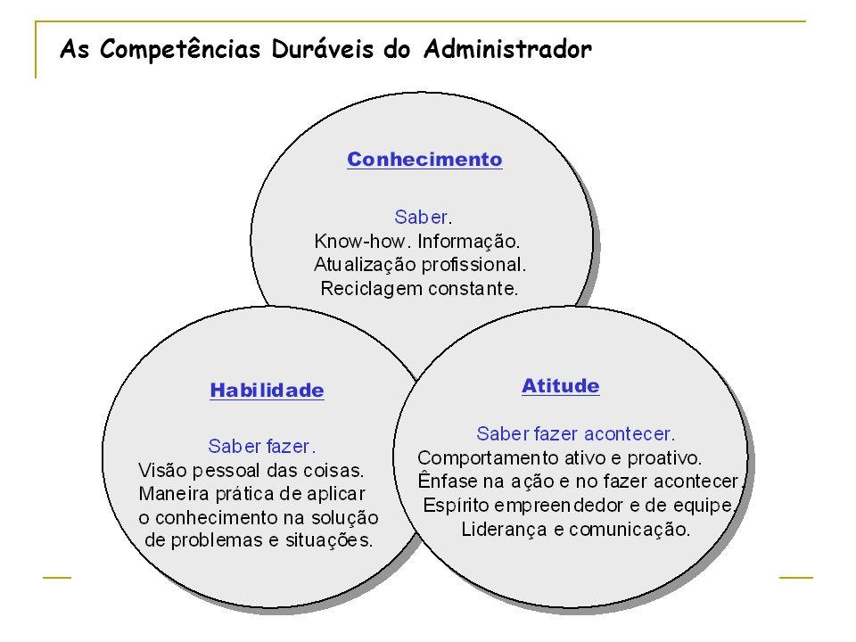 As Competências Pessoais do Administrador Habilidades Conceituais Habilidades + = Sucesso Humanas Profissional Habilidades Técnicas