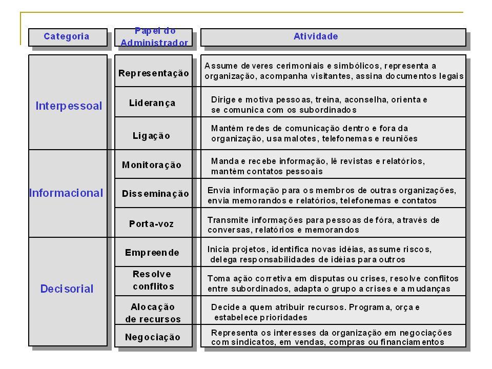 A Administração e suas Perspectivas (Delineando o Papel da Administração )