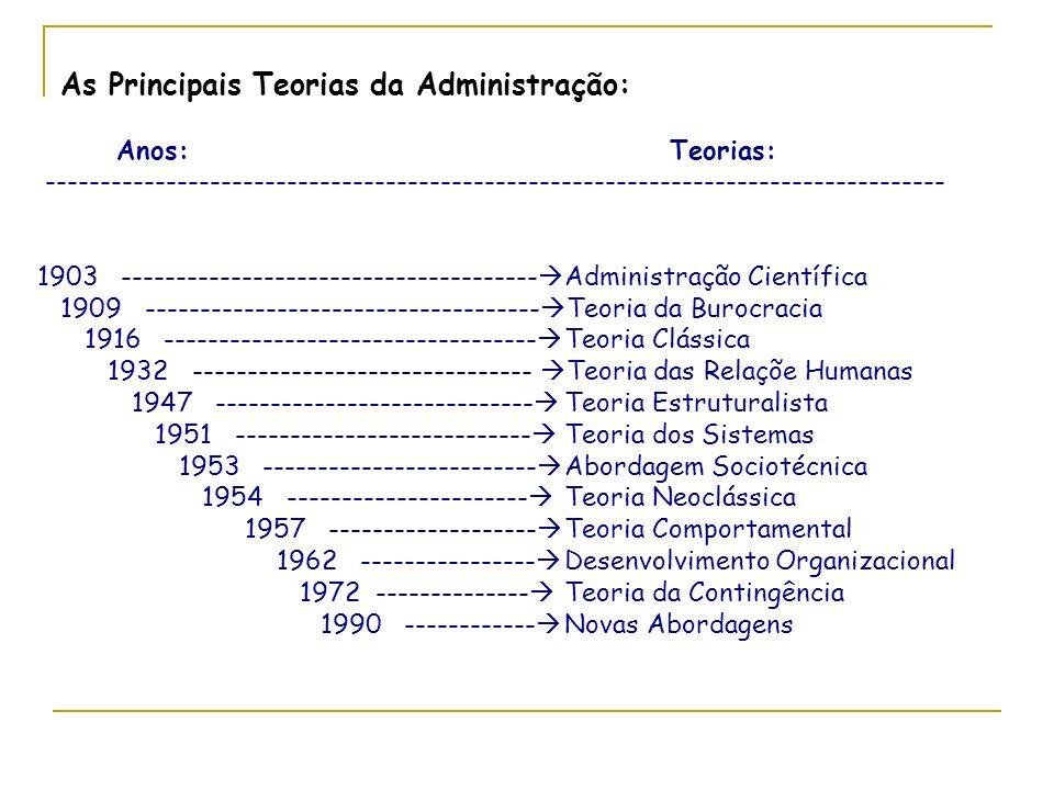 As Principais Teorias da Administração: Anos:Teorias: ---------------------------------------------------------------------------------- 1903 -------------------------------------- Administração Científica 1909 ------------------------------------ Teoria da Burocracia 1916 ---------------------------------- Teoria Clássica 1932 ------------------------------- Teoria das Relaçõe Humanas 1947 ----------------------------- Teoria Estruturalista 1951 --------------------------- Teoria dos Sistemas 1953 ------------------------- Abordagem Sociotécnica 1954 ---------------------- Teoria Neoclássica 1957 ------------------- Teoria Comportamental 1962 ---------------- Desenvolvimento Organizacional 1972 -------------- Teoria da Contingência 1990 ------------ Novas Abordagens