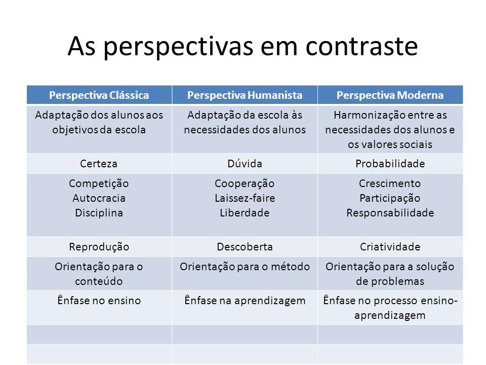 As perspectivas em contraste Perspectiva ClássicaPerspectiva HumanistaPerspectiva Moderna Adaptação dos alunos aos objetivos da escola Adaptação da es