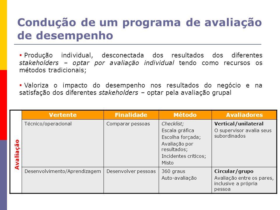 Condução de um programa de avaliação de desempenho Produção individual, desconectada dos resultados dos diferentes stakeholders – optar por avaliação