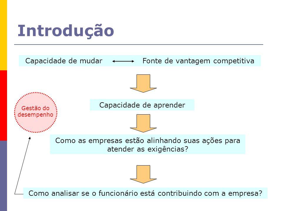 Introdução Capacidade de mudar Fonte de vantagem competitiva Capacidade de aprender Como as empresas estão alinhando suas ações para atender as exigên