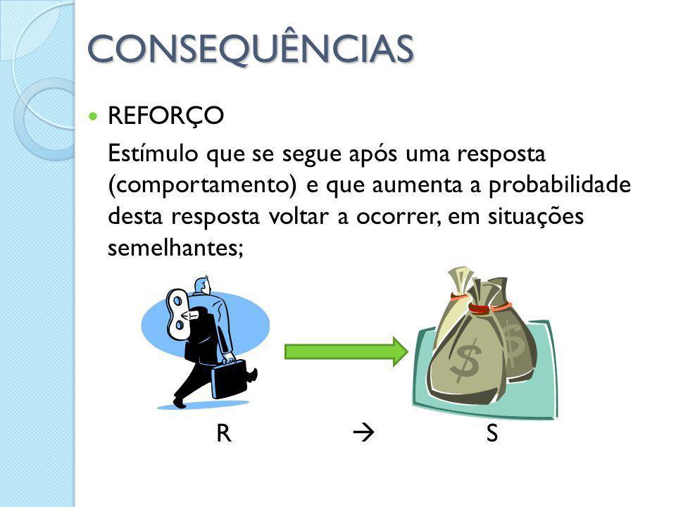CONSEQUÊNCIAS REFORÇO Estímulo que se segue após uma resposta (comportamento) e que aumenta a probabilidade desta resposta voltar a ocorrer, em situaç