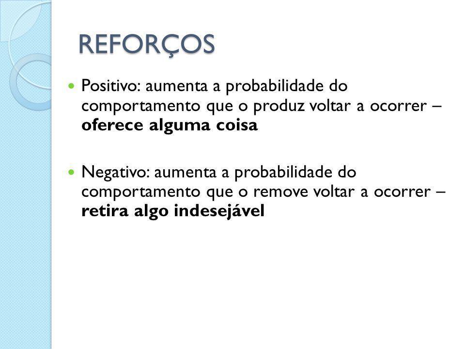 REFORÇOS Positivo: aumenta a probabilidade do comportamento que o produz voltar a ocorrer – oferece alguma coisa Negativo: aumenta a probabilidade do