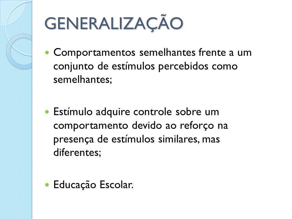 GENERALIZAÇÃO Comportamentos semelhantes frente a um conjunto de estímulos percebidos como semelhantes; Estímulo adquire controle sobre um comportamen
