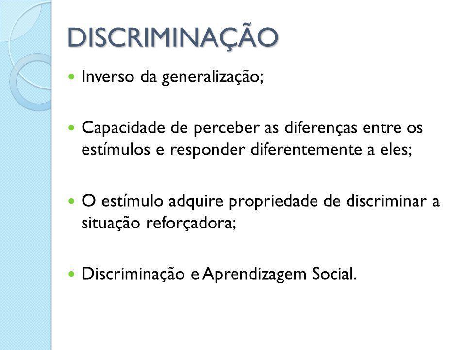 DISCRIMINAÇÃO Inverso da generalização; Capacidade de perceber as diferenças entre os estímulos e responder diferentemente a eles; O estímulo adquire