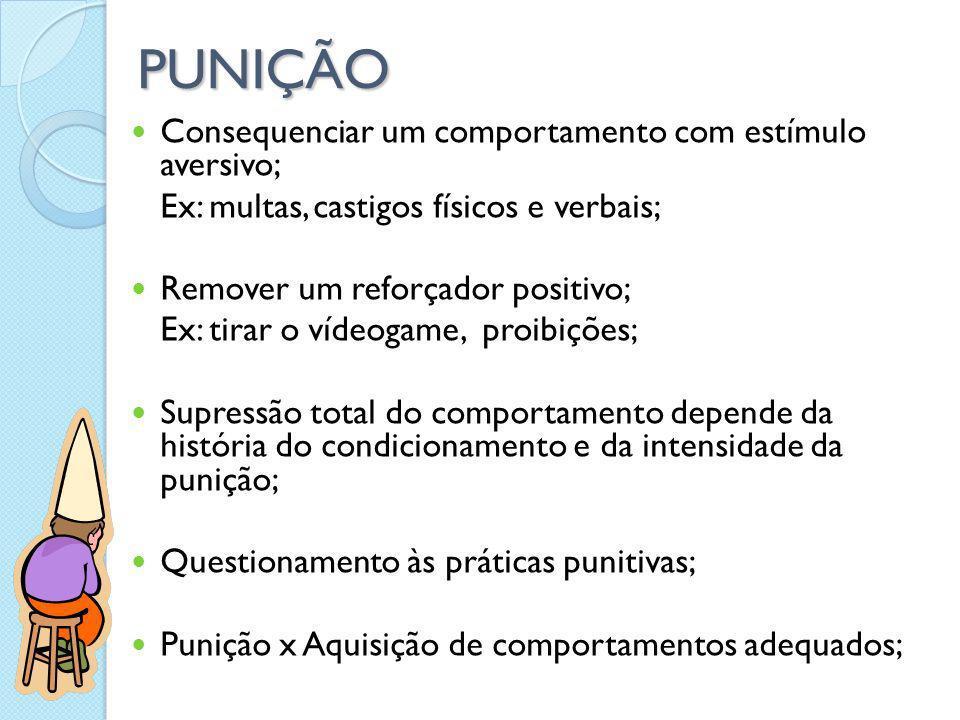 PUNIÇÃO Consequenciar um comportamento com estímulo aversivo; Ex: multas, castigos físicos e verbais; Remover um reforçador positivo; Ex: tirar o víde