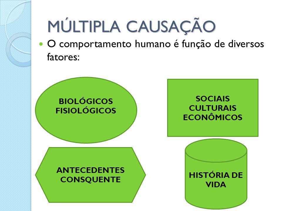 BIOLÓGICOS FISIOLÓGICOS MÚLTIPLA CAUSAÇÃO O comportamento humano é função de diversos fatores: SOCIAIS CULTURAIS ECONÔMICOS ANTECEDENTES CONSQUENTE HI