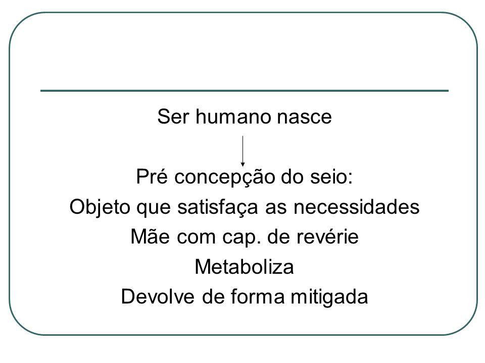 Ser humano nasce Pré concepção do seio: Objeto que satisfaça as necessidades Mãe com cap. de revérie Metaboliza Devolve de forma mitigada