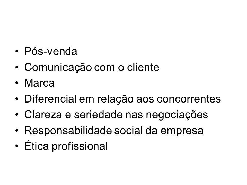 Pós-venda Comunicação com o cliente Marca Diferencial em relação aos concorrentes Clareza e seriedade nas negociações Responsabilidade social da empre
