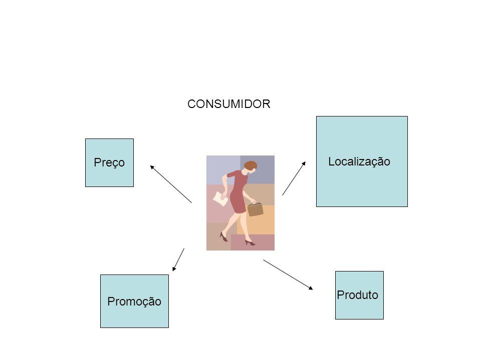 Preço Promoção Localização Produto CONSUMIDOR