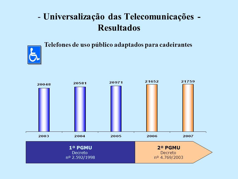 - Universalização das Telecomunicações - Resultados 1º PGMU Decreto nº 2.592/1998 2º PGMU Decreto nº 4.769/2003 Telefones de uso público adaptados para cadeirantes
