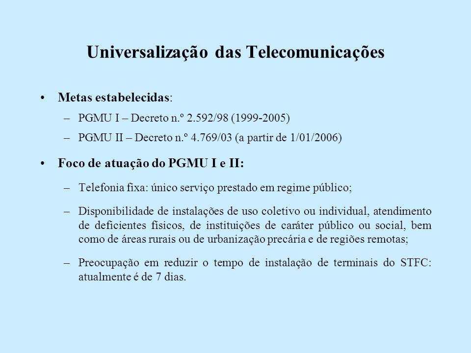 Universalização das Telecomunicações Metas estabelecidas: –PGMU I – Decreto n.º 2.592/98 (1999-2005) –PGMU II – Decreto n.º 4.769/03 (a partir de 1/01/2006) Foco de atuação do PGMU I e II: –Telefonia fixa: único serviço prestado em regime público; –Disponibilidade de instalações de uso coletivo ou individual, atendimento de deficientes físicos, de instituições de caráter público ou social, bem como de áreas rurais ou de urbanização precária e de regiões remotas; –Preocupação em reduzir o tempo de instalação de terminais do STFC: atualmente é de 7 dias.