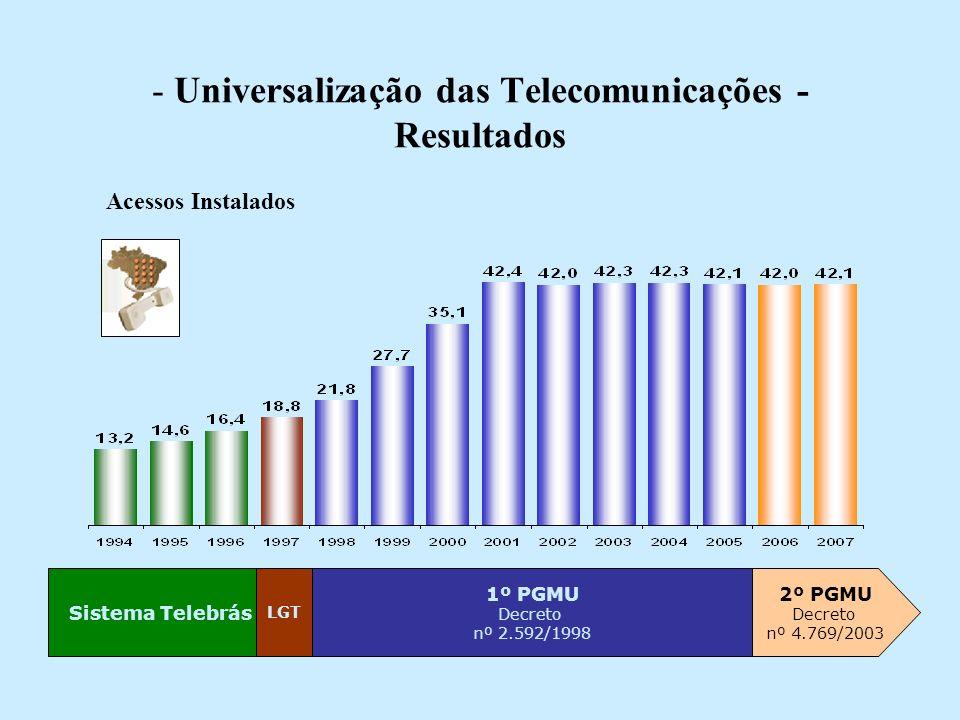 - Universalização das Telecomunicações - Resultados Sistema Telebrás LGT 1º PGMU Decreto nº 2.592/1998 2º PGMU Decreto nº 4.769/2003 Acessos Instalados