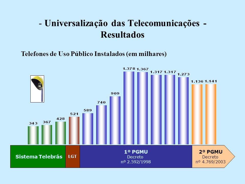 - Universalização das Telecomunicações - Resultados Sistema Telebrás LGT 1º PGMU Decreto nº 2.592/1998 2º PGMU Decreto nº 4.769/2003 Telefones de Uso Público Instalados (em milhares)