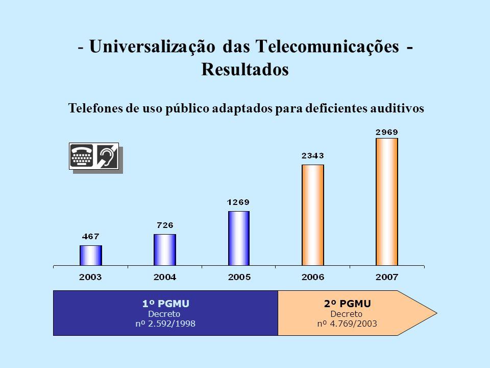 - Universalização das Telecomunicações - Resultados 1º PGMU Decreto nº 2.592/1998 2º PGMU Decreto nº 4.769/2003 Telefones de uso público adaptados para deficientes auditivos