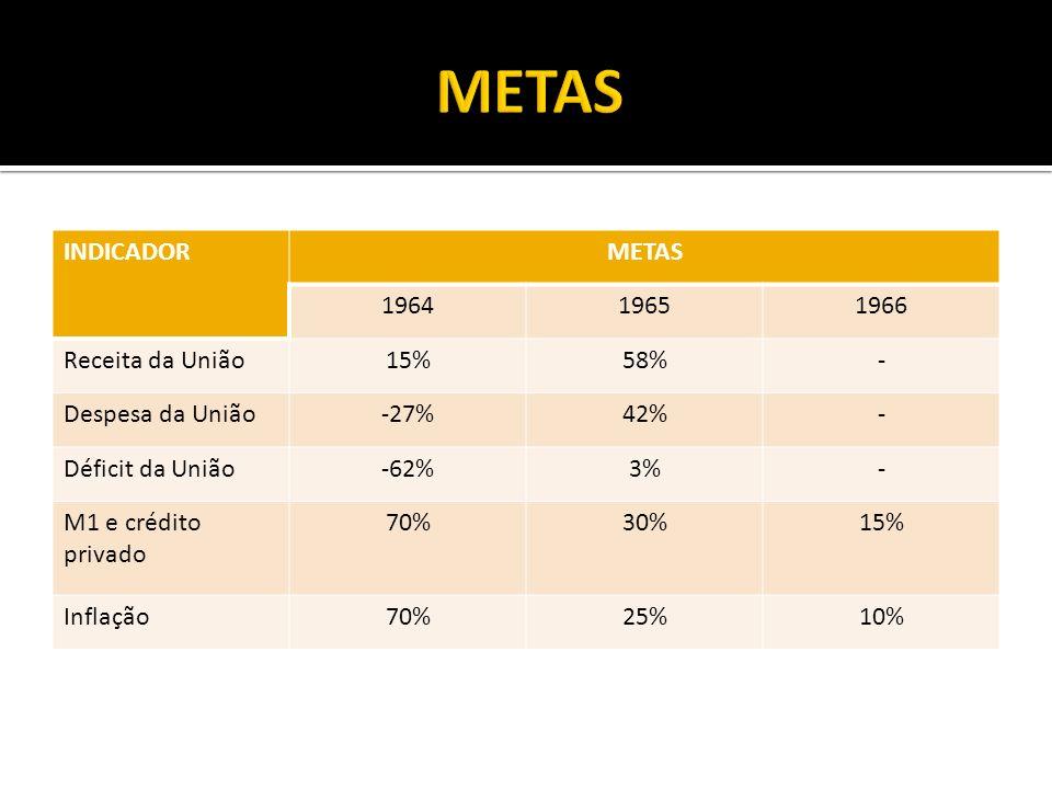 INDICADORMETAS 196419651966 Receita da União15%58%- Despesa da União-27%42%- Déficit da União-62%3%- M1 e crédito privado 70%30%15% Inflação70%25%10%