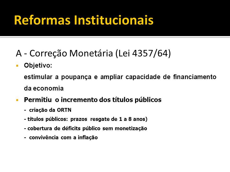 A - Correção Monetária (Lei 4357/64) Objetivo: estimular a poupança e ampliar capacidade de financiamento da economia Permitiu o incremento dos título