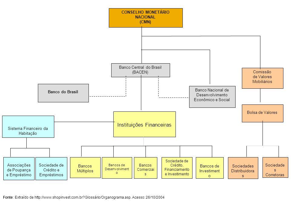 CONSELHO MONETÁRIO NACIONAL (CMN) Comissão de Valores Mobiliários Banco Nacional de Desenvolvimento Econômico e Social Bolsa de Valores Banco Central
