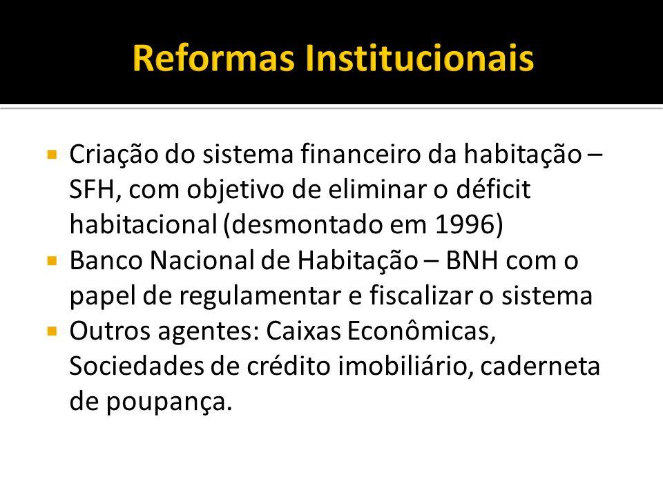 Criação do sistema financeiro da habitação – SFH, com objetivo de eliminar o déficit habitacional (desmontado em 1996) Banco Nacional de Habitação – B