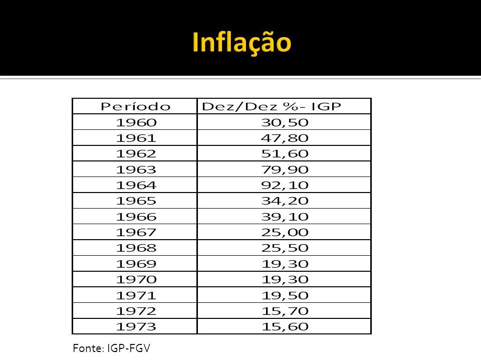 Documento: A crise brasileira e Diretrizes de Recuperação Econômica de Roberto Campos Inflação – oriunda dos déficits do governo (gasto > receita = déficit) e dos aumentos dos salários.