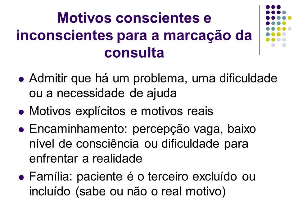 Motivos conscientes e inconscientes para a marcação da consulta Admitir que há um problema, uma dificuldade ou a necessidade de ajuda Motivos explícit