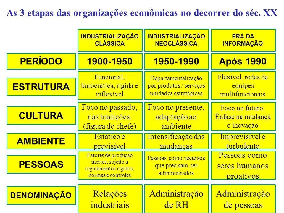 As 3 etapas das organizações econômicas no decorrer do séc. XX INDUSTRIALIZAÇÃO CLÁSSICA INDUSTRIALIZAÇÃO NEOCLÁSSICA ERA DA INFORMAÇÃO PERÍODO1900-19