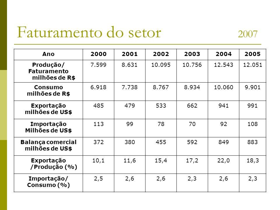 Faturamento do setor 2007 Ano200020012002200320042005 Produção/ Faturamento milhões de R$ 7.5998.63110.09510.75612.54312.051 Consumo milhões de R$ 6.9