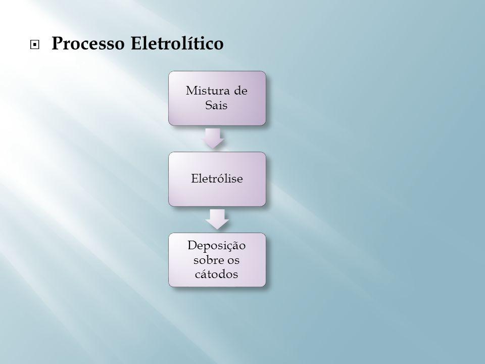 Fatores considerados: Compensação das tensões em relação a contração volumétrica da resina Coeficiente de expansão térmica de ambos os materiais Retenção mecânica Ligação química