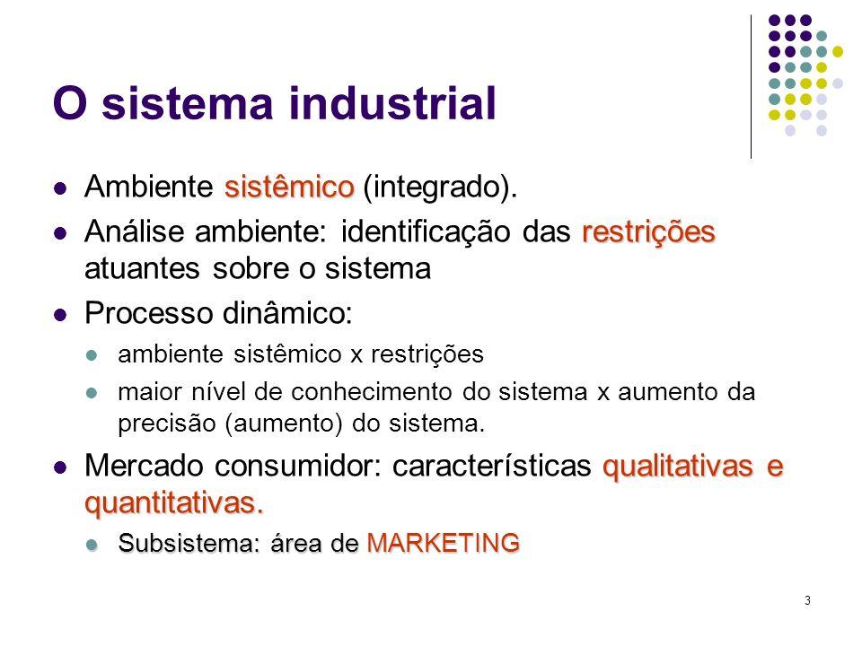 3 O sistema industrial sistêmico Ambiente sistêmico (integrado). restrições Análise ambiente: identificação das restrições atuantes sobre o sistema Pr